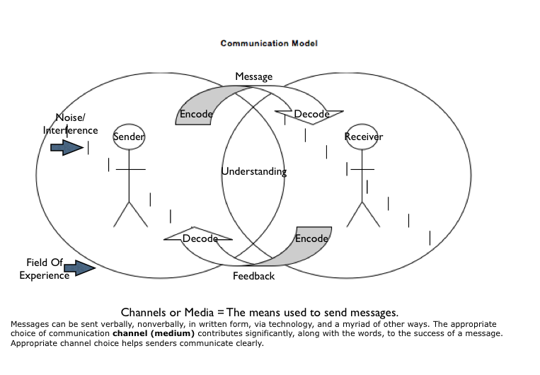 the academic communication process model Communication involves transmission of verbal and non-verbal messages it consists of a sender, a receiver and channel of communication in the process of trans.